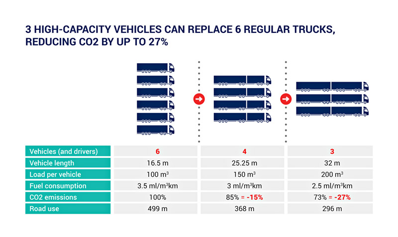 Truck Makers Call For Europe-wide Use Of 32-metre HCVs To